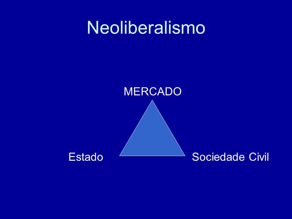 Neoliberalismo MERCADO Estado Sociedade Civil