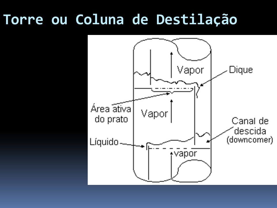 Torre ou Coluna de Destilação