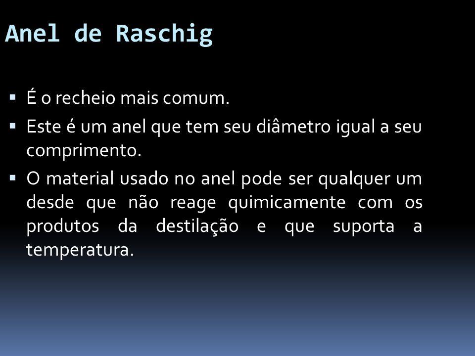 Anel de Raschig É o recheio mais comum. Este é um anel que tem seu diâmetro igual a seu comprimento. O material usado no anel pode ser qualquer um des