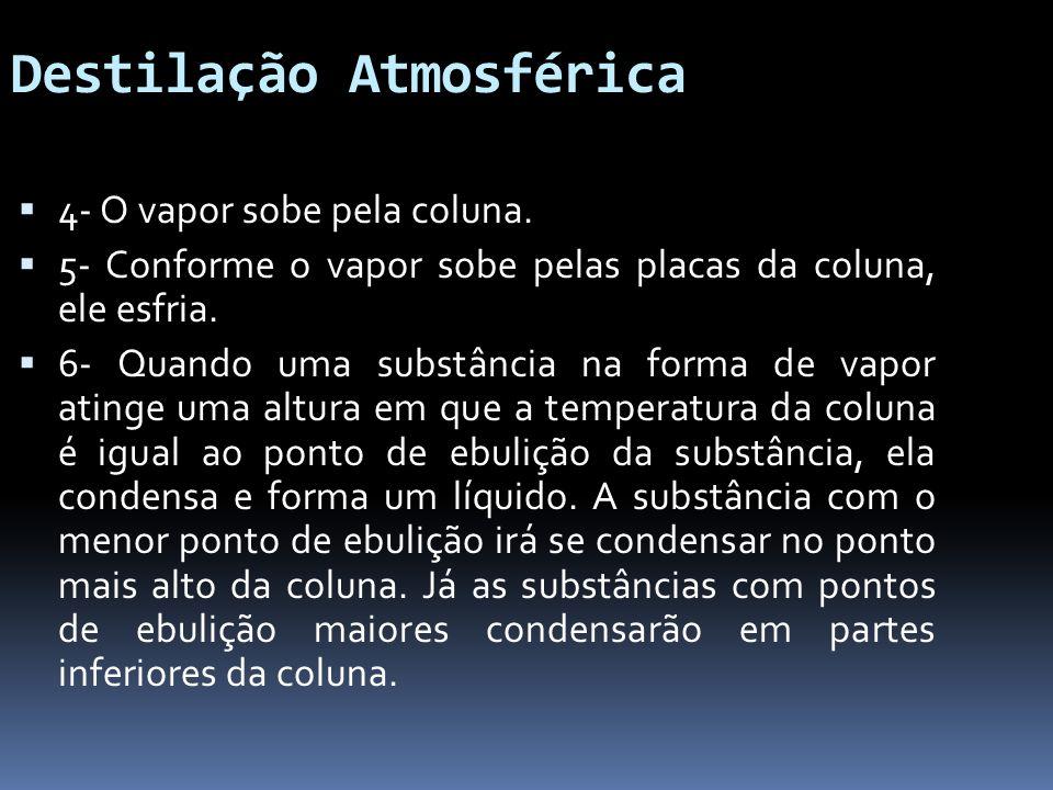 Destilação Atmosférica 4- O vapor sobe pela coluna. 5- Conforme o vapor sobe pelas placas da coluna, ele esfria. 6- Quando uma substância na forma de