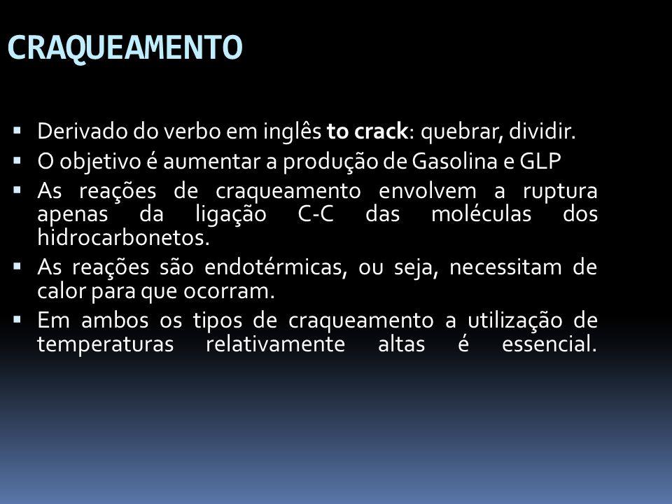 Derivado do verbo em inglês to crack: quebrar, dividir. O objetivo é aumentar a produção de Gasolina e GLP As reações de craqueamento envolvem a ruptu