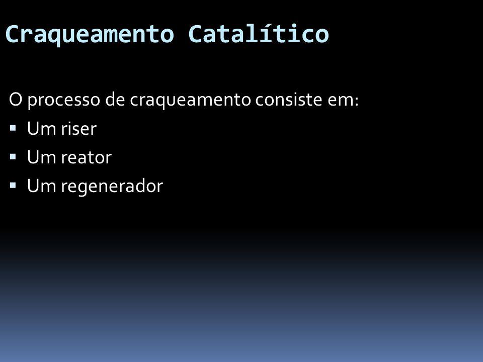Craqueamento Catalítico O processo de craqueamento consiste em: Um riser Um reator Um regenerador