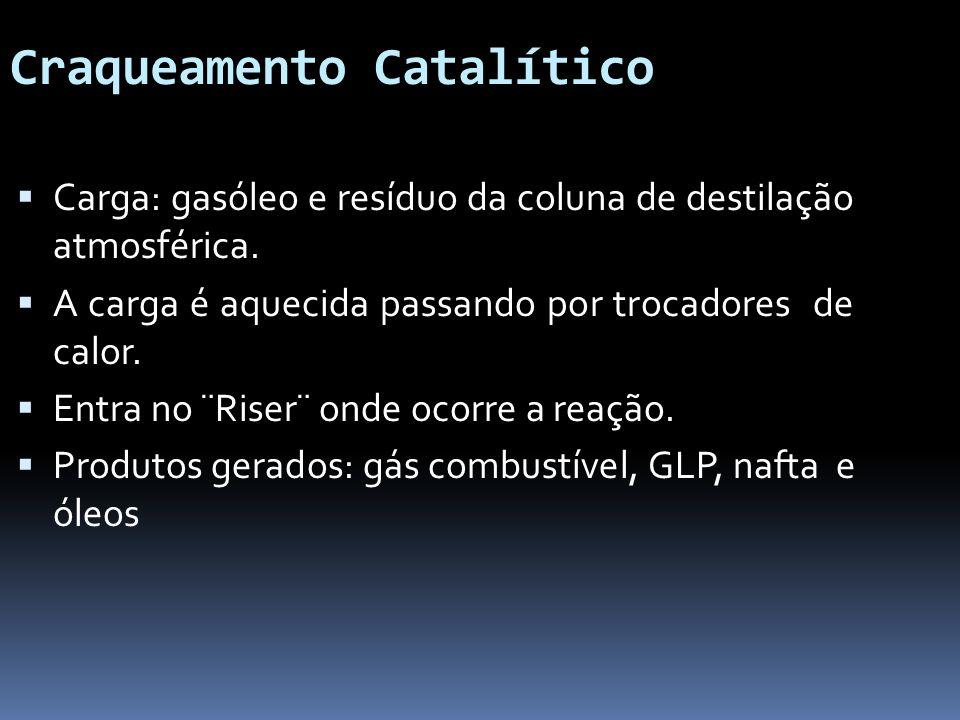 Craqueamento Catalítico Carga: gasóleo e resíduo da coluna de destilação atmosférica. A carga é aquecida passando por trocadores de calor. Entra no ¨R