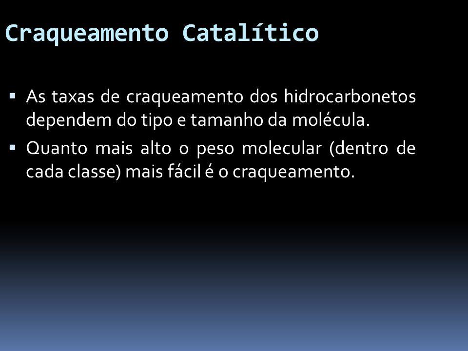 Craqueamento Catalítico As taxas de craqueamento dos hidrocarbonetos dependem do tipo e tamanho da molécula. Quanto mais alto o peso molecular (dentro