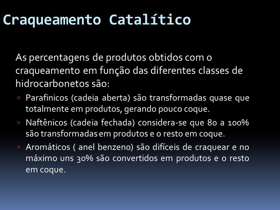 Craqueamento Catalítico As percentagens de produtos obtidos com o craqueamento em função das diferentes classes de hidrocarbonetos são: Parafinicos (c