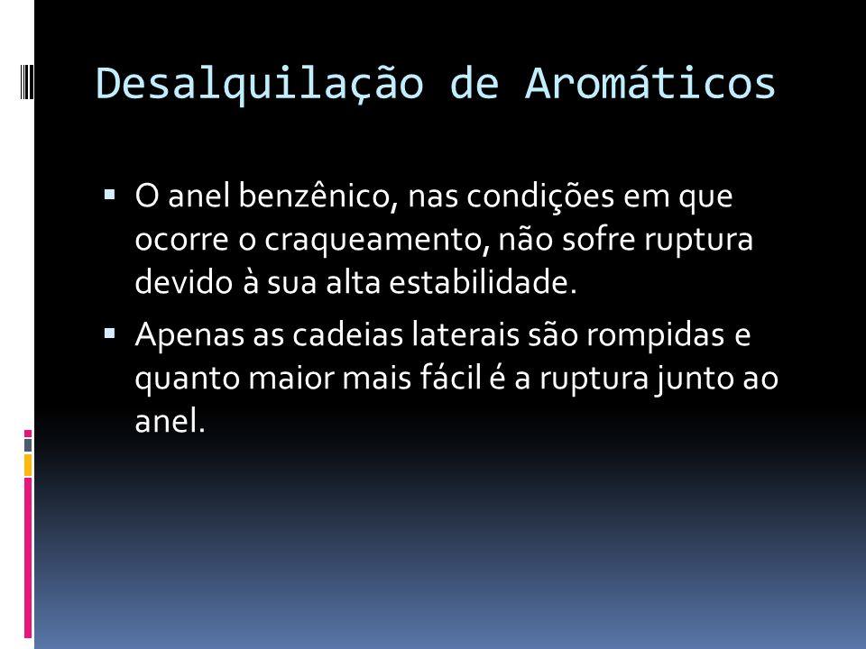 Desalquilação de Aromáticos O anel benzênico, nas condições em que ocorre o craqueamento, não sofre ruptura devido à sua alta estabilidade. Apenas as