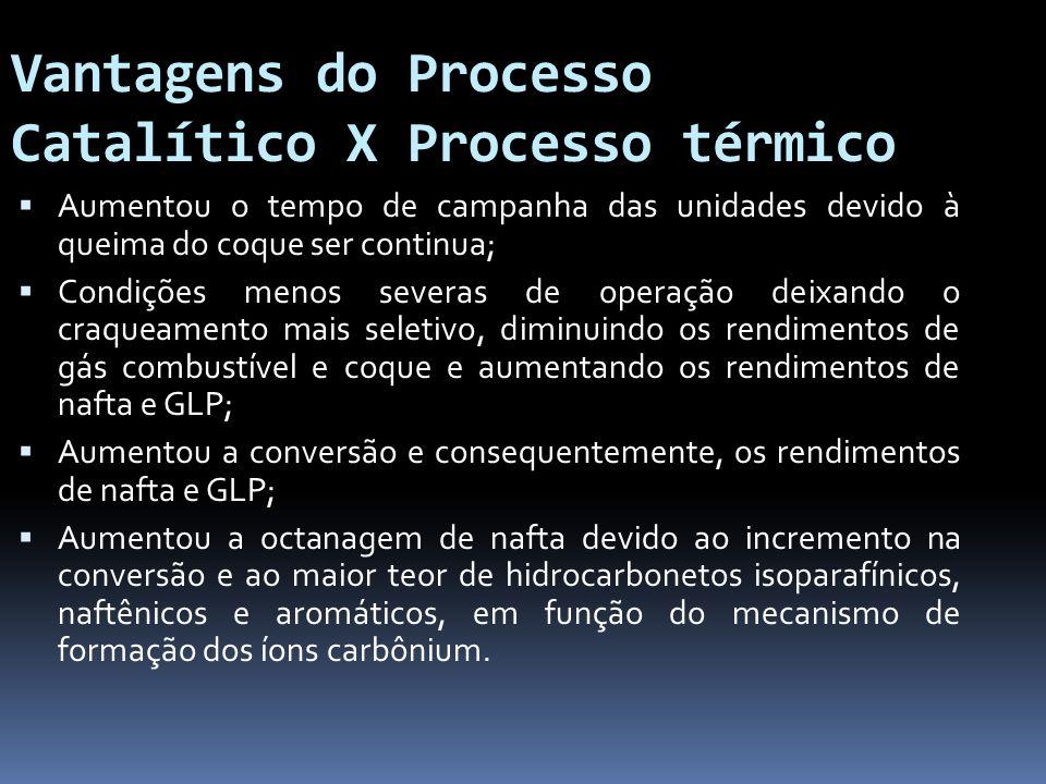 Vantagens do Processo Catalítico X Processo térmico Aumentou o tempo de campanha das unidades devido à queima do coque ser continua; Condições menos s