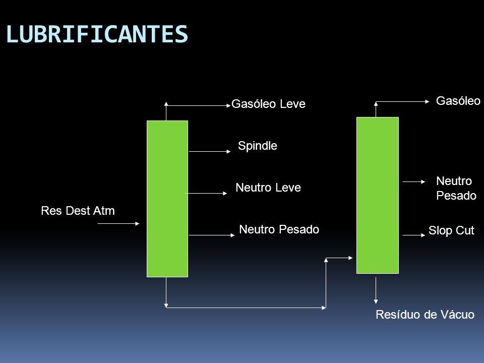 LUBRIFICANTES Res Dest Atm Gasóleo Leve Spindle Neutro Leve Neutro Pesado Resíduo de Vácuo Gasóleo Neutro Pesado Slop Cut