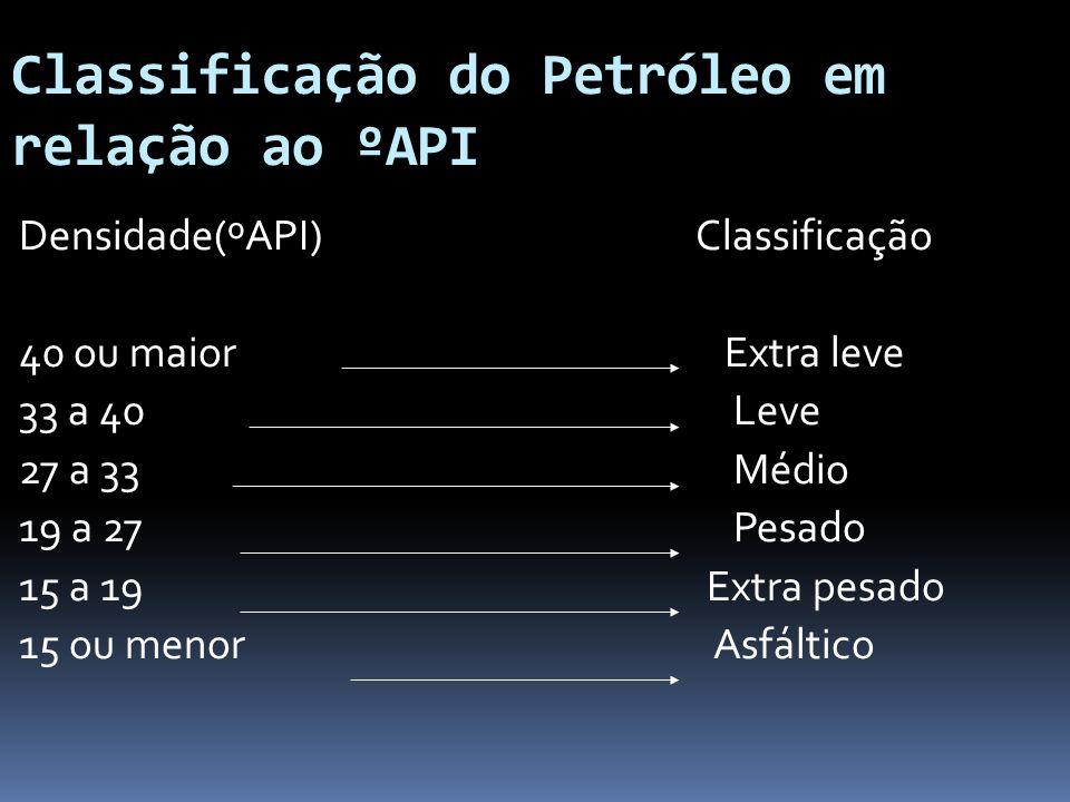 Classificação do Petróleo em relação ao ºAPI Densidade(ºAPI) Classificação 40 ou maior Extra leve 33 a 40 Leve 27 a 33 Médio 19 a 27 Pesado 15 a 19 Ex
