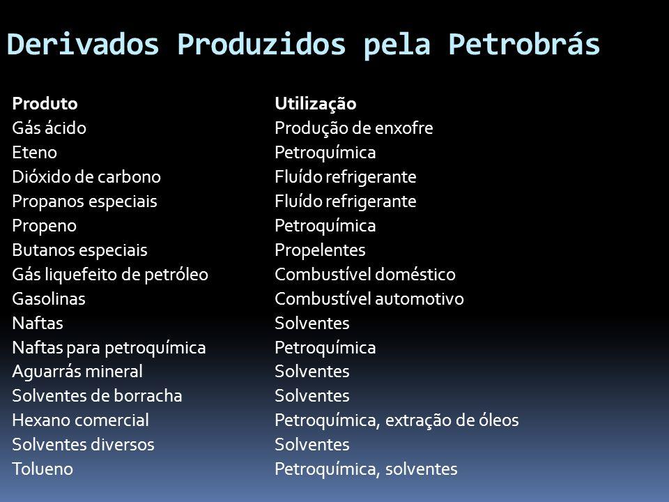 Derivados Produzidos pela Petrobrás ProdutoUtilização Gás ácidoProdução de enxofre EtenoPetroquímica Dióxido de carbono Fluído refrigerante Propanos e