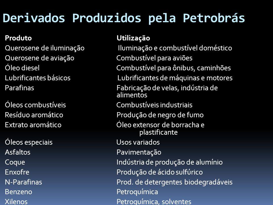 Derivados Produzidos pela Petrobrás Produto Utilização Querosene de iluminação Iluminação e combustível doméstico Querosene de aviação Combustível par