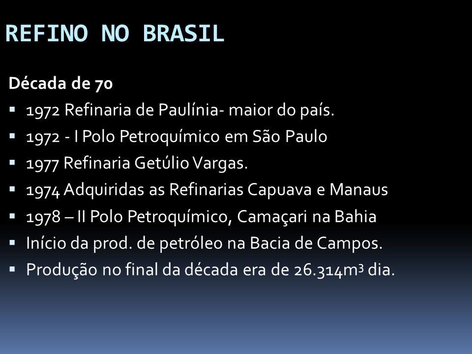 REFINO NO BRASIL Década de 70 1972 Refinaria de Paulínia- maior do país. 1972 - I Polo Petroquímico em São Paulo 1977 Refinaria Getúlio Vargas. 1974 A
