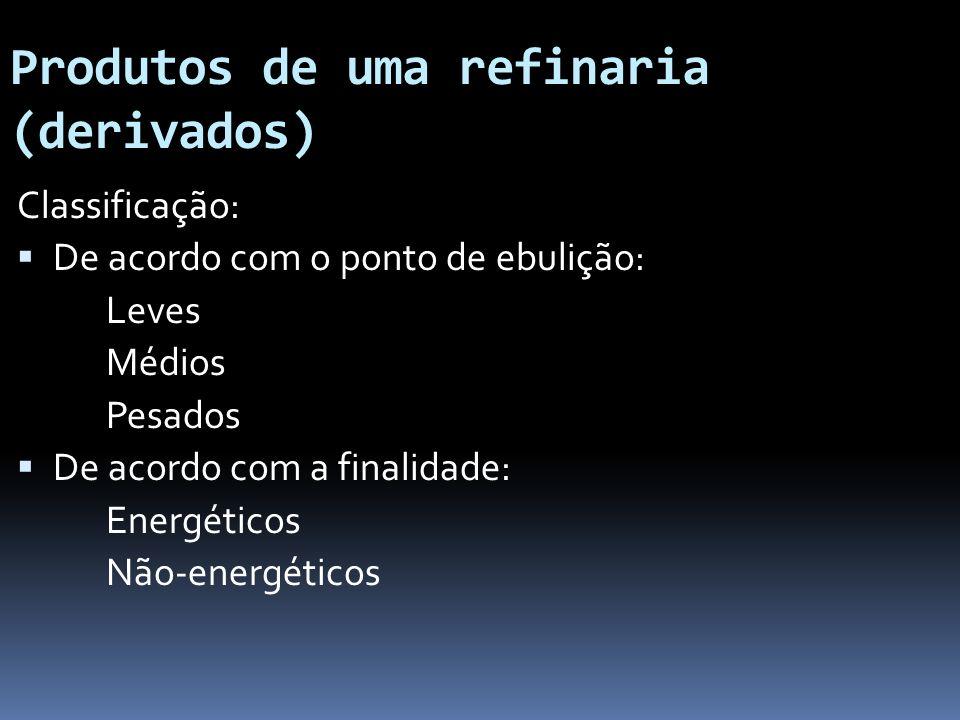 Produtos de uma refinaria (derivados) Classificação: De acordo com o ponto de ebulição: Leves Médios Pesados De acordo com a finalidade: Energéticos N
