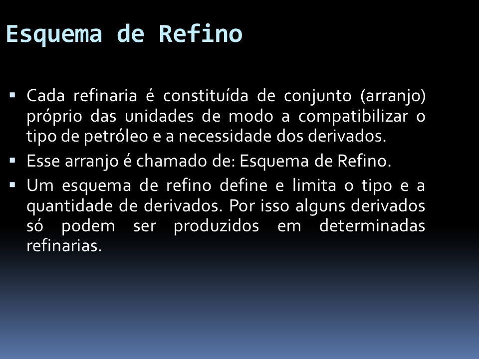 Esquema de Refino Cada refinaria é constituída de conjunto (arranjo) próprio das unidades de modo a compatibilizar o tipo de petróleo e a necessidade