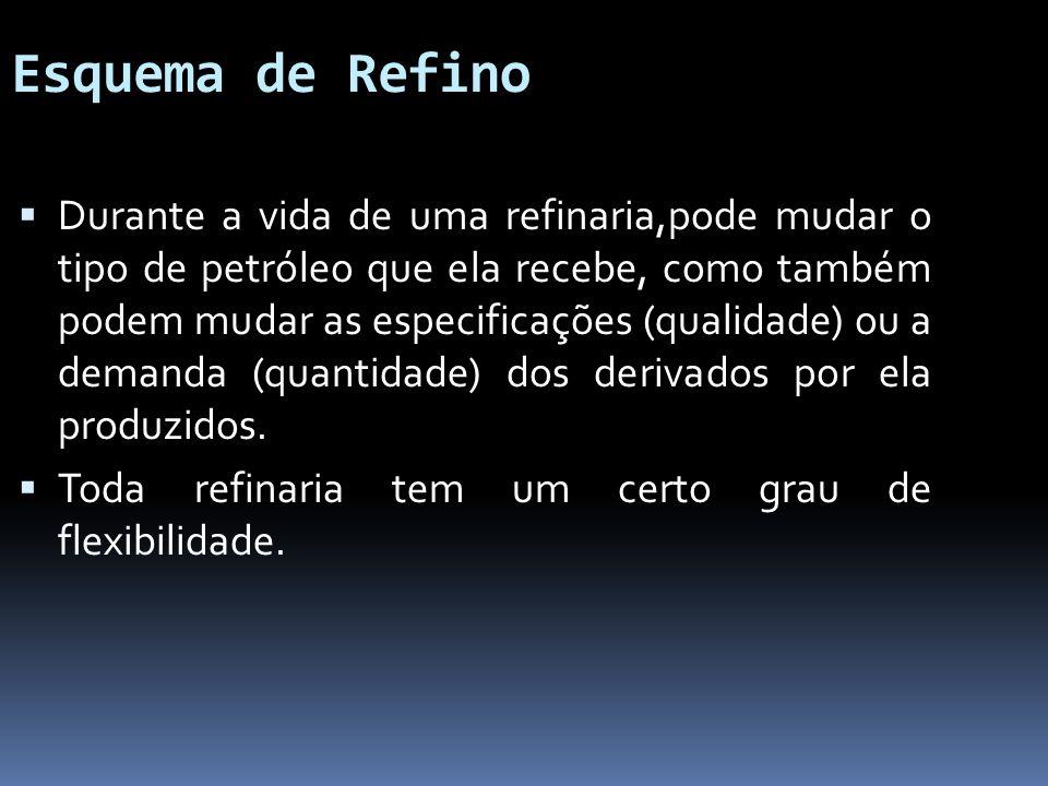 Esquema de Refino Durante a vida de uma refinaria,pode mudar o tipo de petróleo que ela recebe, como também podem mudar as especificações (qualidade)