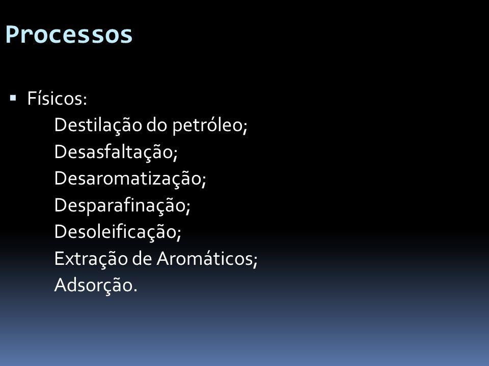 Processos Físicos: Destilação do petróleo; Desasfaltação; Desaromatização; Desparafinação; Desoleificação; Extração de Aromáticos; Adsorção.