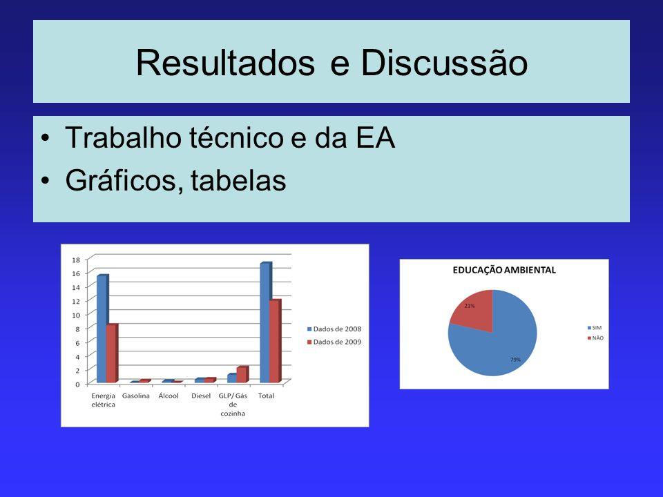Resultados e Discussão Trabalho técnico e da EA Gráficos, tabelas