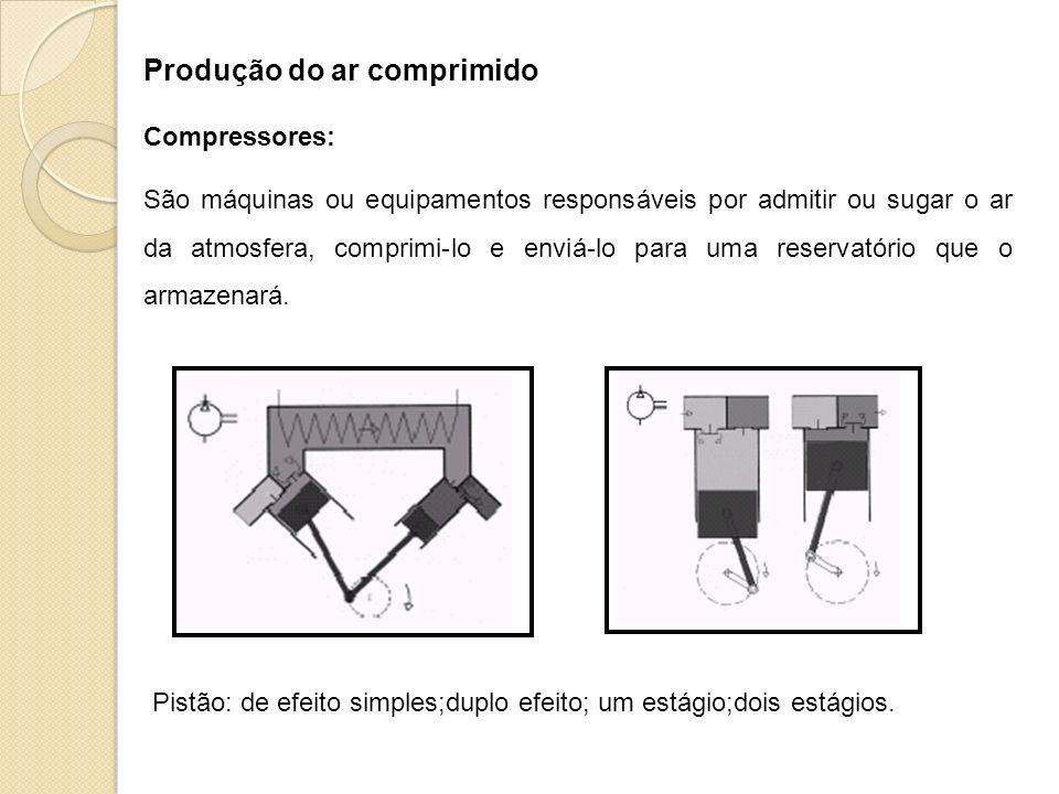 Produção do ar comprimido Compressores: São máquinas ou equipamentos responsáveis por admitir ou sugar o ar da atmosfera, comprimi-lo e enviá-lo para
