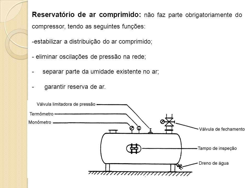 Reservatório de ar comprimido: não faz parte obrigatoriamente do compressor, tendo as seguintes funções: -estabilizar a distribuição do ar comprimido; - eliminar oscilações de pressão na rede; - separar parte da umidade existente no ar; - garantir reserva de ar.