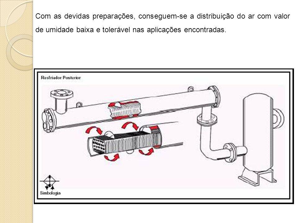 Com as devidas preparações, conseguem-se a distribuição do ar com valor de umidade baixa e tolerável nas aplicações encontradas.