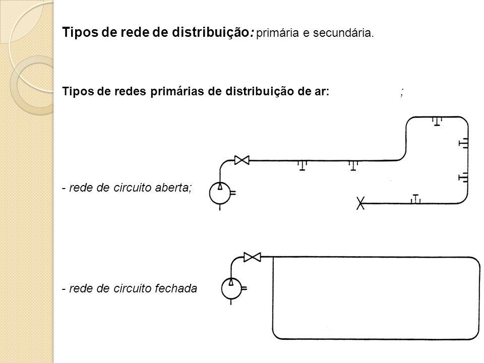 Tipos de rede de distribuição: primária e secundária. Tipos de redes primárias de distribuição de ar:; - rede de circuito fechada - rede de circuito a