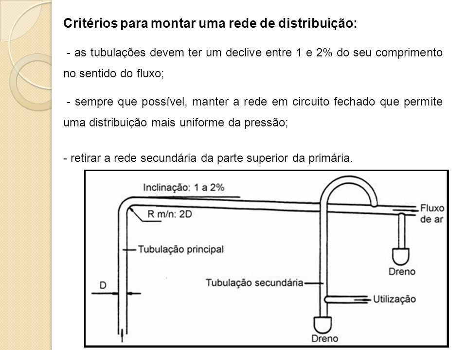 Critérios para montar uma rede de distribuição: - as tubulações devem ter um declive entre 1 e 2% do seu comprimento no sentido do fluxo; - sempre que possível, manter a rede em circuito fechado que permite uma distribuição mais uniforme da pressão; - retirar a rede secundária da parte superior da primária.