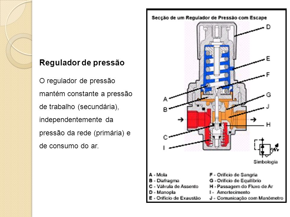 Regulador de pressão O regulador de pressão mantém constante a pressão de trabalho (secundária), independentemente da pressão da rede (primária) e de consumo do ar.