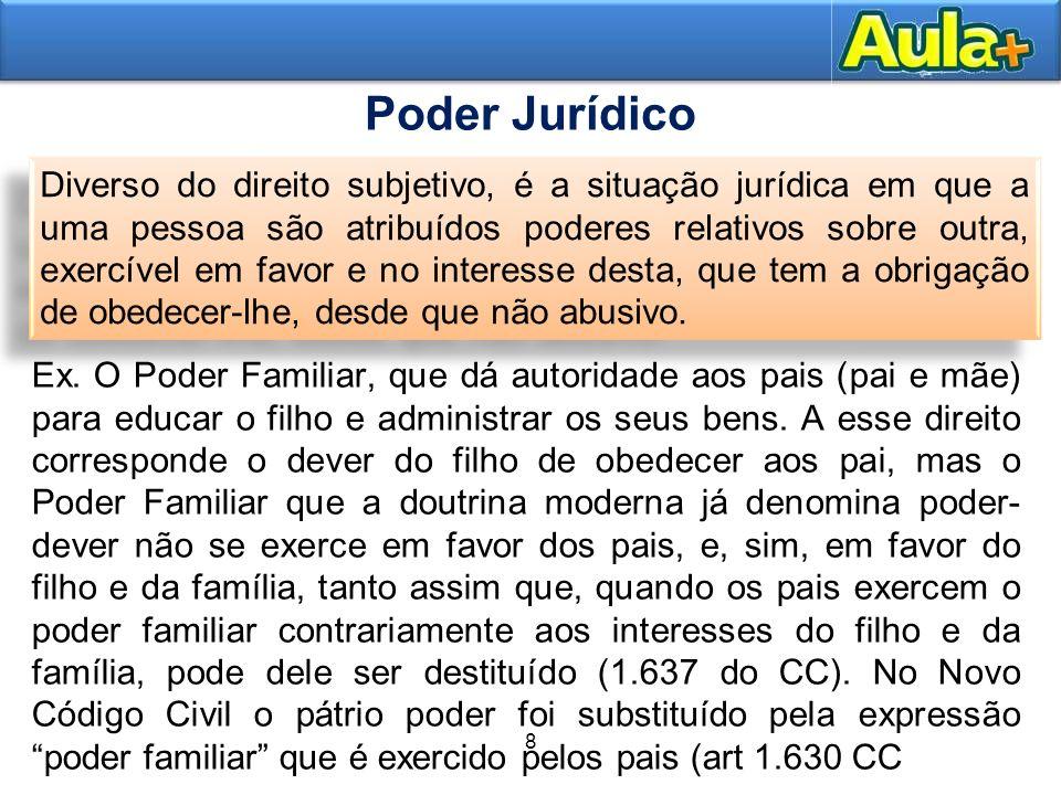 15AULA 1 Ex. O Poder Familiar, que dá autoridade aos pais (pai e mãe) para educar o filho e administrar os seus bens. A esse direito corresponde o dev