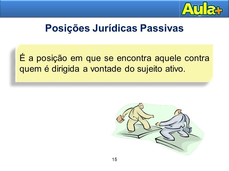 19AULA 1 15 Posições Jurídicas Passivas É a posição em que se encontra aquele contra quem é dirigida a vontade do sujeito ativo.