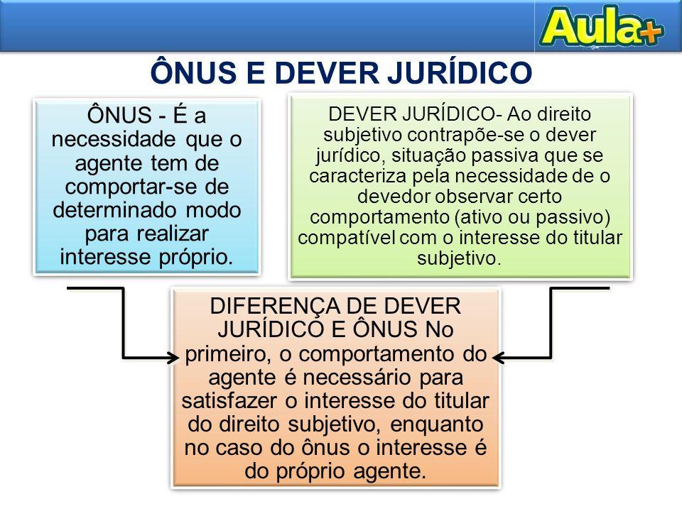 21 ÔNUS E DEVER JURÍDICO 17 ÔNUS - É a necessidade que o agente tem de comportar-se de determinado modo para realizar interesse próprio. DEVER JURÍDIC