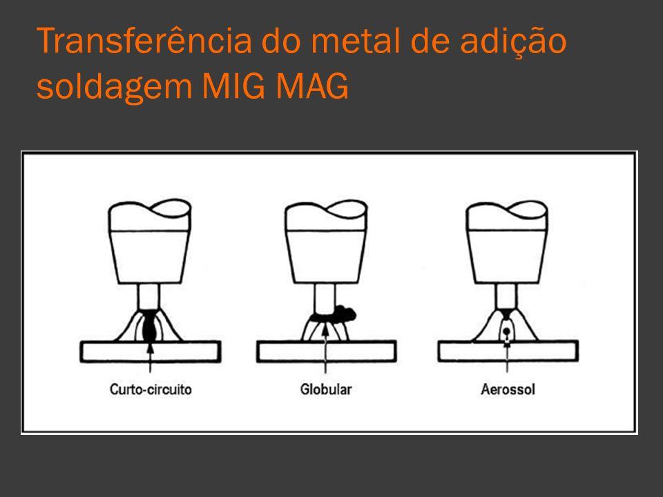 Transferência do metal de adição soldagem MIG MAG