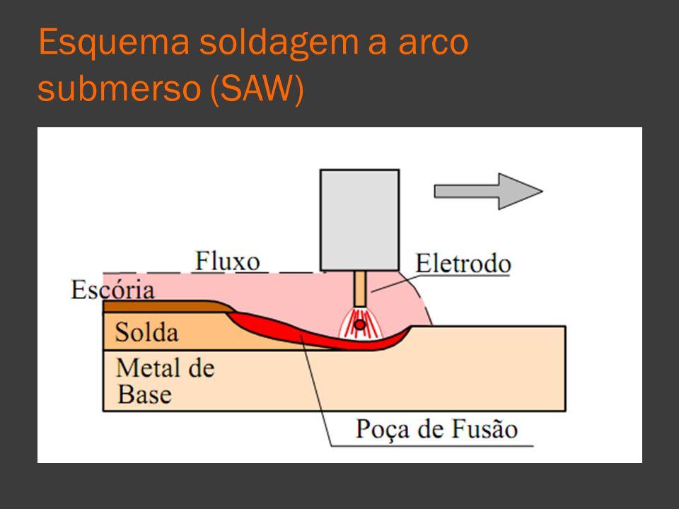Esquema soldagem a arco submerso (SAW)