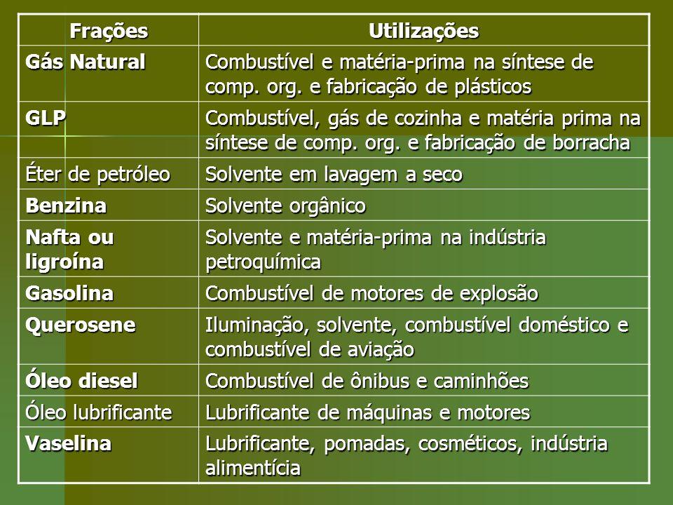 FraçõesUtilizações Gás Natural Combustível e matéria-prima na síntese de comp. org. e fabricação de plásticos GLP Combustível, gás de cozinha e matéri