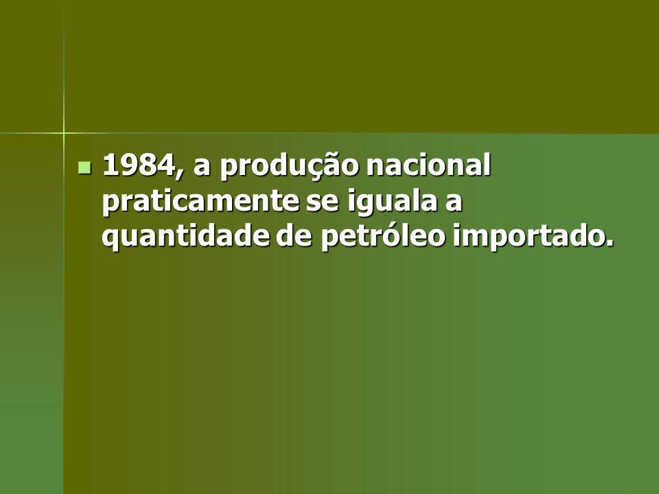1984, a produção nacional praticamente se iguala a quantidade de petróleo importado. 1984, a produção nacional praticamente se iguala a quantidade de