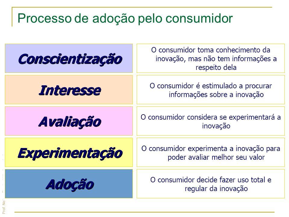 Prof. Nelson Firmino | Mix de marketing Processo de adoção pelo consumidor