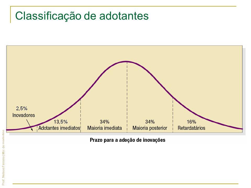 Prof. Nelson Firmino | Mix de marketing Classificação de adotantes Relativo ao prazo de adoção de inovações