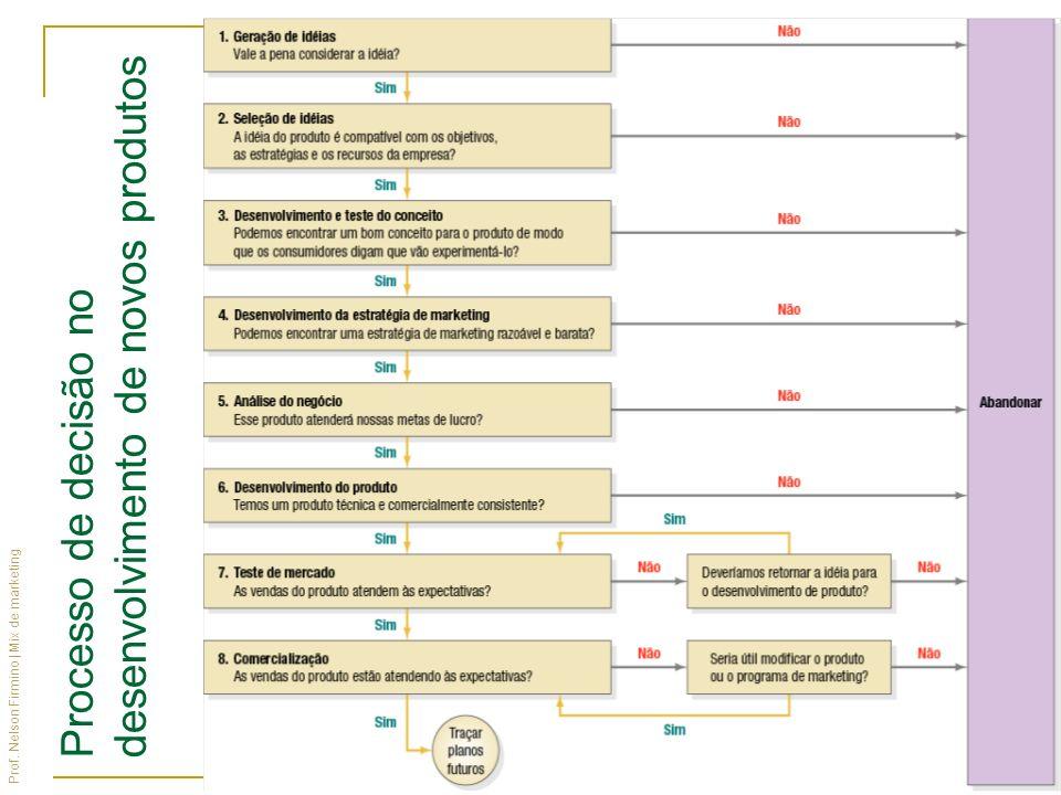 Prof. Nelson Firmino | Mix de marketing Processo de decisão no desenvolvimento de novos produtos