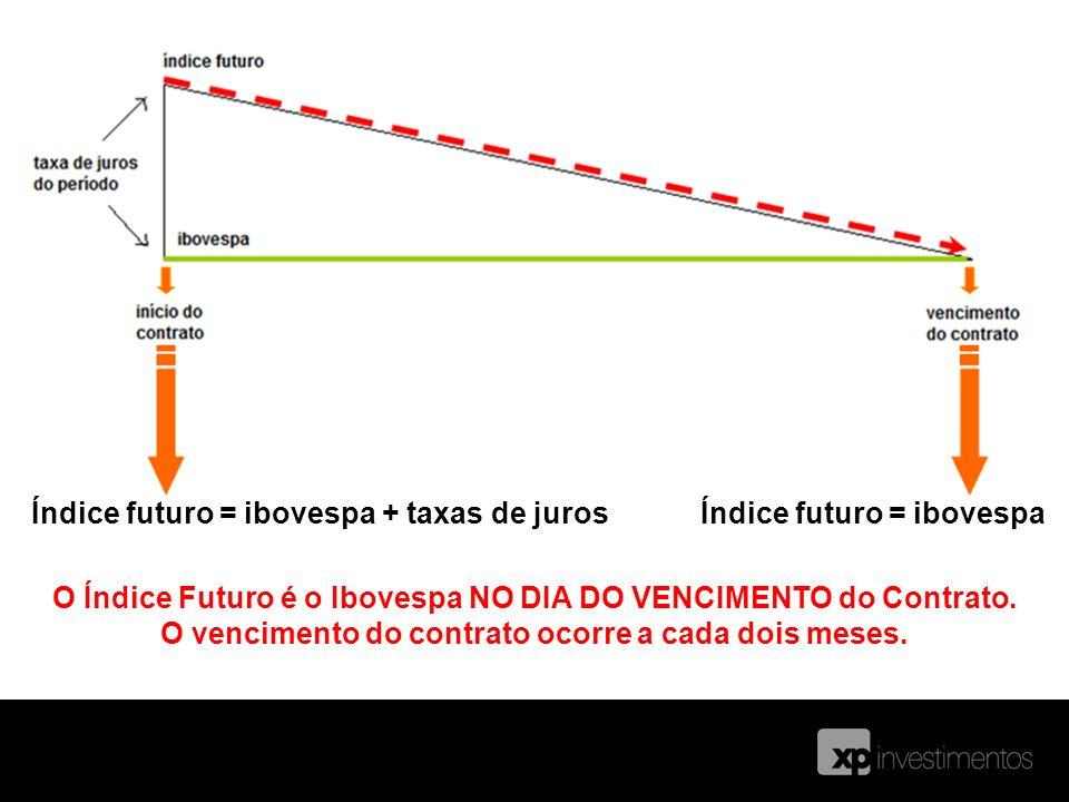 Índice futuro = ibovespa + taxas de jurosÍndice futuro = ibovespa O Índice Futuro é o Ibovespa NO DIA DO VENCIMENTO do Contrato. O vencimento do contr