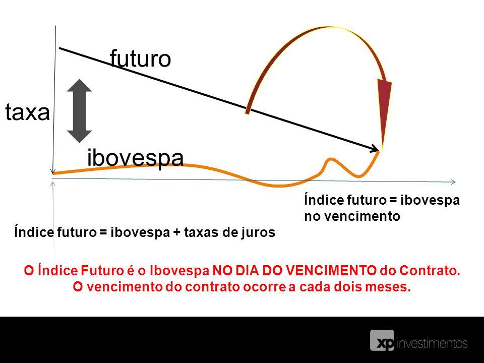 Índice Futuro Índice futuro = ibovespa + taxas de juros Índice futuro = ibovespa no vencimento O Índice Futuro é o Ibovespa NO DIA DO VENCIMENTO do Co