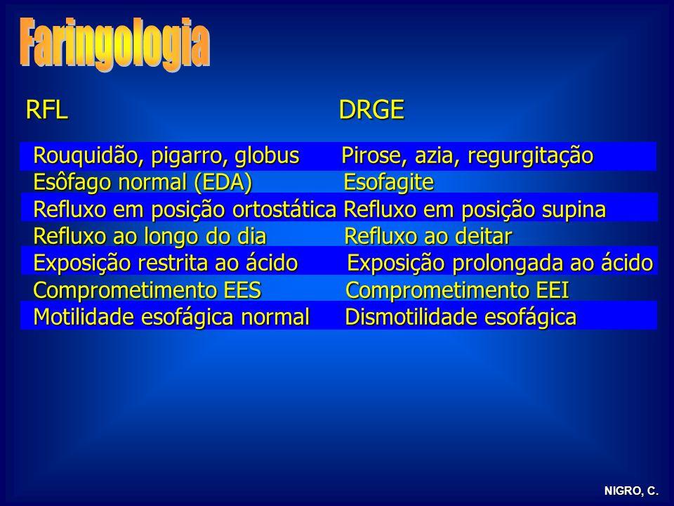 NIGRO, C. RFL DRGE Rouquidão, pigarro, globus Pirose, azia, regurgitação Esôfago normal (EDA) Esofagite Refluxo em posição ortostática Refluxo em posi