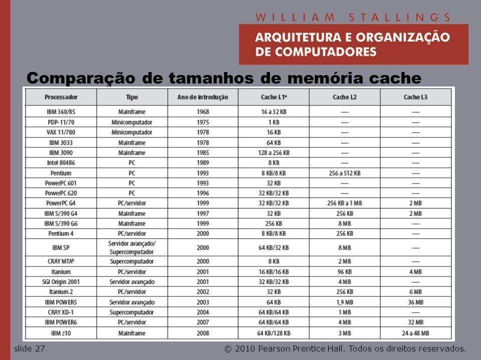 © 2010 Pearson Prentice Hall. Todos os direitos reservados.slide 27 Comparação de tamanhos de memória cache