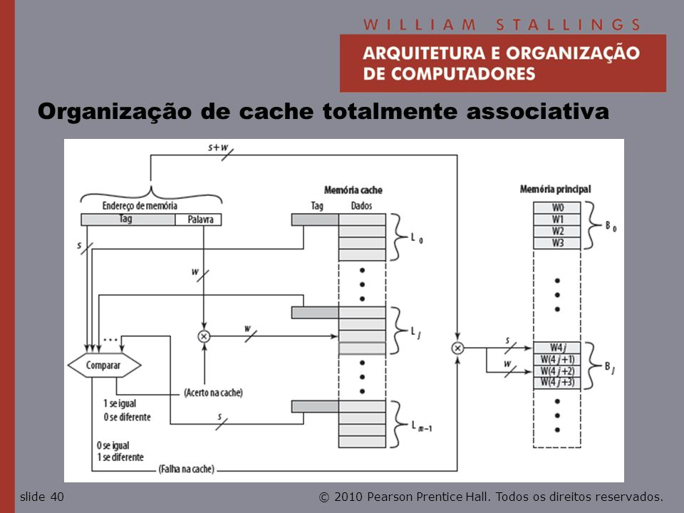 © 2010 Pearson Prentice Hall. Todos os direitos reservados.slide 40 Organização de cache totalmente associativa