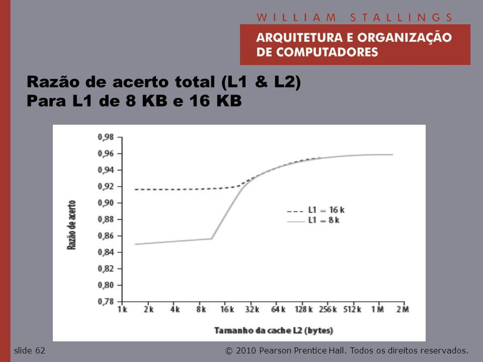 © 2010 Pearson Prentice Hall. Todos os direitos reservados.slide 62 Razão de acerto total (L1 & L2) Para L1 de 8 KB e 16 KB
