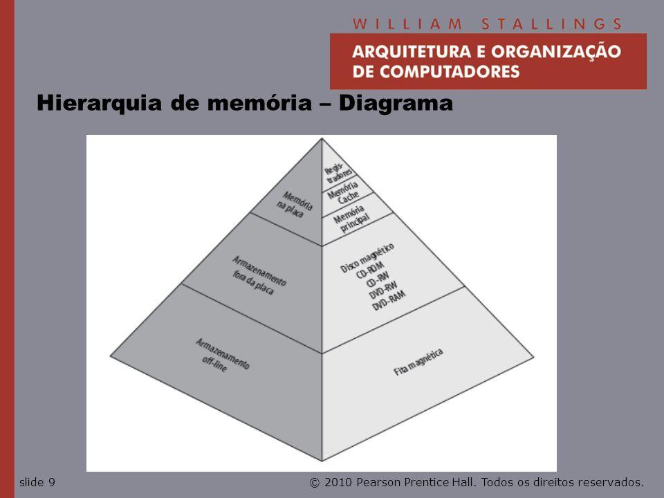 © 2010 Pearson Prentice Hall. Todos os direitos reservados.slide 9 Hierarquia de memória – Diagrama