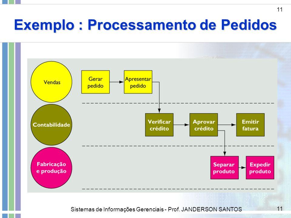 Sistemas de Informações Gerenciais - Prof. JANDERSON SANTOS 11 Exemplo : Processamento de Pedidos 11