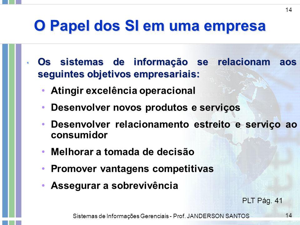 Sistemas de Informações Gerenciais - Prof. JANDERSON SANTOS 14 O Papel dos SI em uma empresa 14 Os sistemas de informação se relacionam aos seguintes