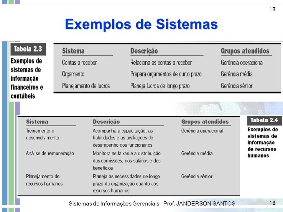 Sistemas de Informações Gerenciais - Prof. JANDERSON SANTOS 18 Exemplos de Sistemas 18