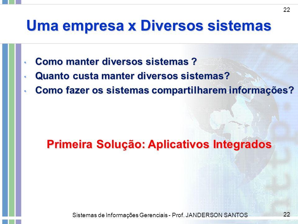 Sistemas de Informações Gerenciais - Prof. JANDERSON SANTOS 22 Uma empresa x Diversos sistemas 22 Como manter diversos sistemas ? Como manter diversos