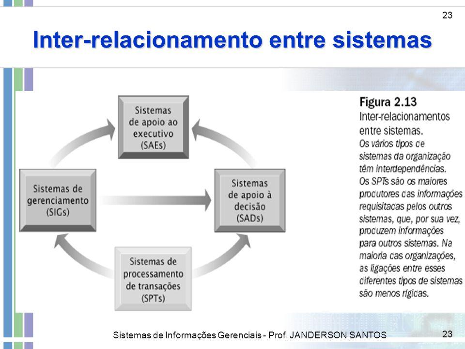 Sistemas de Informações Gerenciais - Prof. JANDERSON SANTOS 23 Inter-relacionamento entre sistemas 23