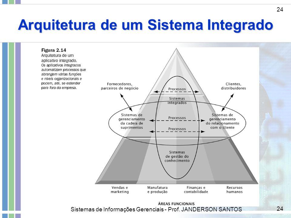 Sistemas de Informações Gerenciais - Prof. JANDERSON SANTOS 24 Arquitetura de um Sistema Integrado 24